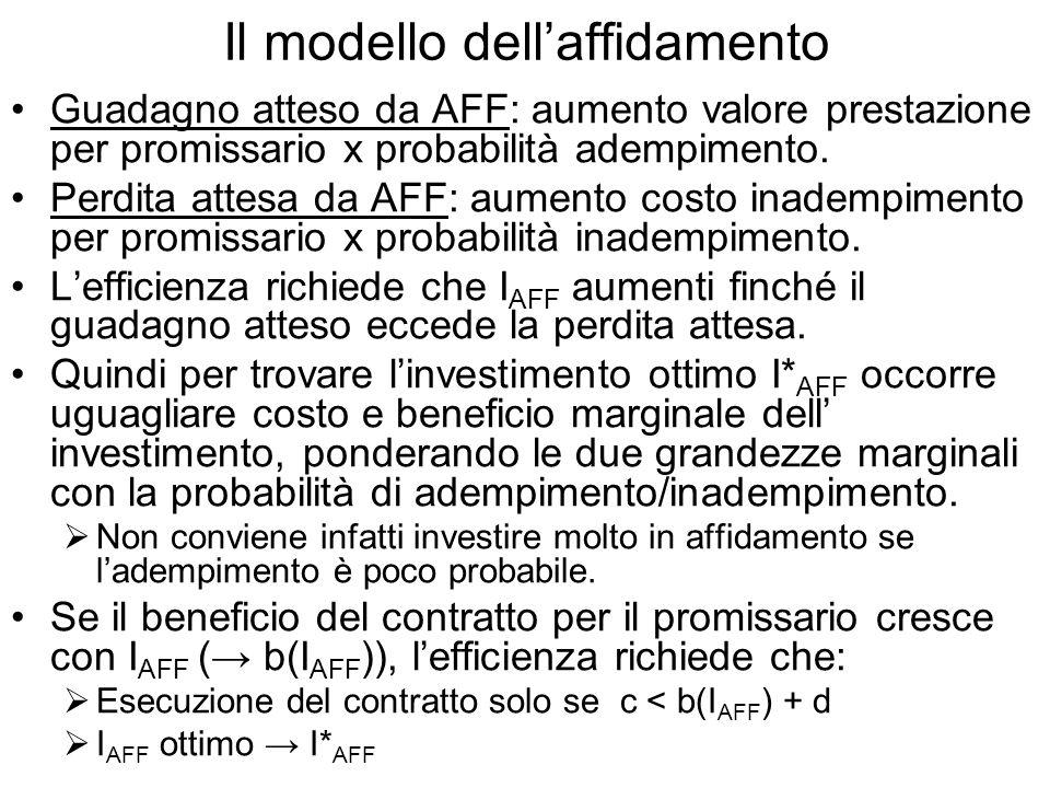 Il modello dellaffidamento Guadagno atteso da AFF: aumento valore prestazione per promissario x probabilità adempimento.