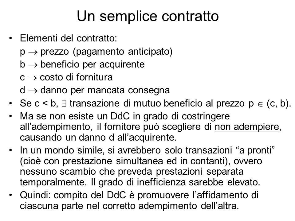 Un semplice contratto Elementi del contratto: p prezzo (pagamento anticipato) b beneficio per acquirente c costo di fornitura d danno per mancata consegna Se c < b, transazione di mutuo beneficio al prezzo p (c, b).
