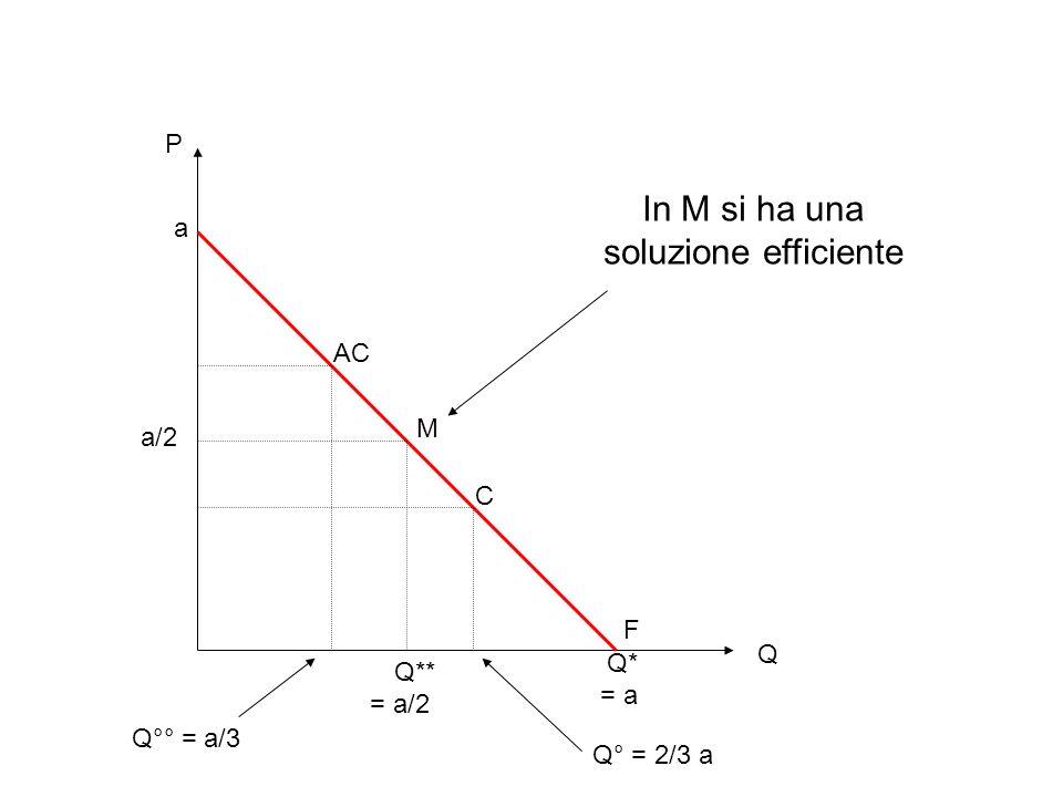 M F P Q Q** = a/2 a/2 Q* = a a In M si ha una soluzione efficiente C AC Q° = 2/3 a Q°° = a/3