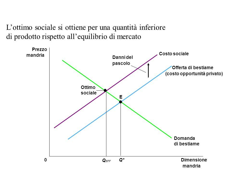 E Dimensione mandria 0 Prezzo mandria Q* Domanda di bestiame Offerta di bestiame (costo opportunità privato) Costo sociale Q EFF Ottimo sociale Danni