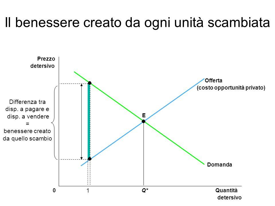E Quantità detersivo 0 Prezzo detersivo Q* Domanda Offerta (costo opportunità privato) 1 Differenza tra disp. a pagare e disp. a vendere = benessere c