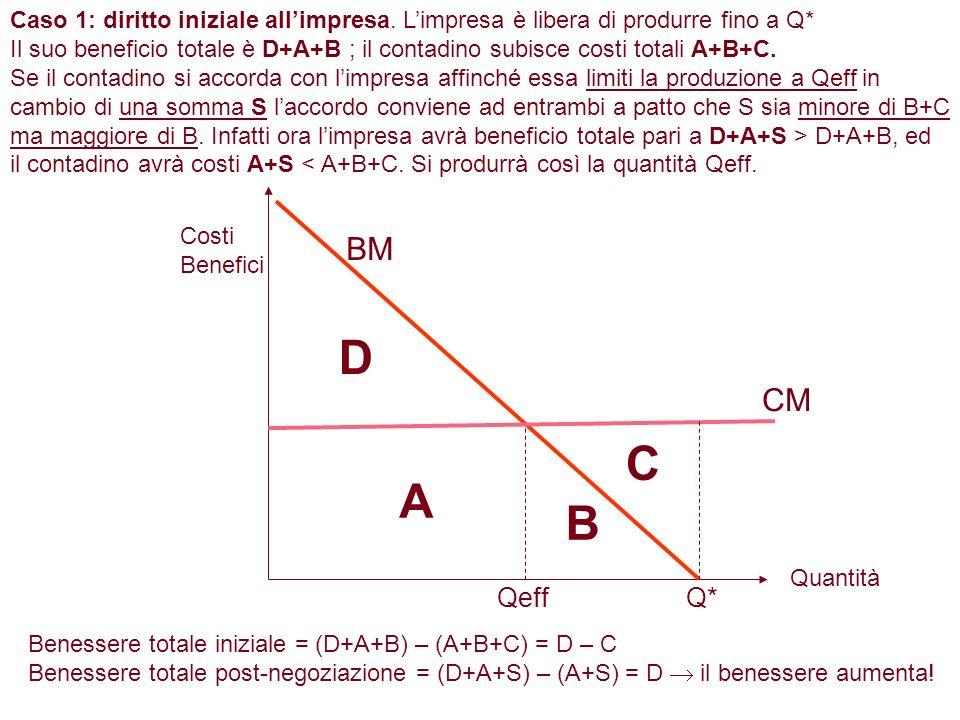 Q*Qeff A B C D Caso 1: diritto iniziale allimpresa. Limpresa è libera di produrre fino a Q* Il suo beneficio totale è D+A+B ; il contadino subisce cos