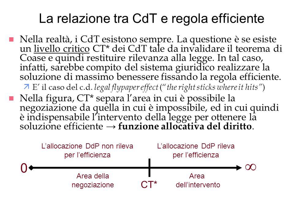 La relazione tra CdT e regola efficiente n Nella realtà, i CdT esistono sempre. La questione è se esiste un livello critico CT* dei CdT tale da invali