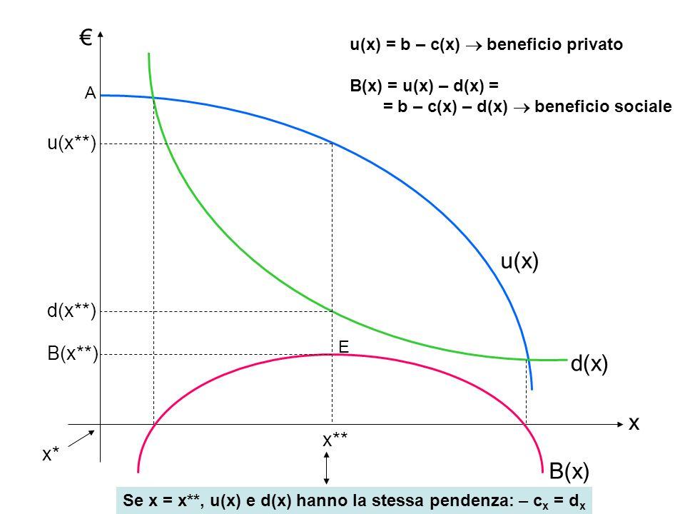 d(x) u(x) B(x) x u(x**) d(x**) B(x**) x** x* u(x) = b – c(x) beneficio privato B(x) = u(x) – d(x) = = b – c(x) – d(x) beneficio sociale A E Se x = x**, u(x) e d(x) hanno la stessa pendenza: – c x = d x