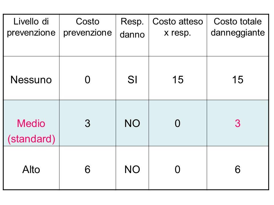 Livello di prevenzione Costo prevenzione Resp.danno Costo atteso x resp.