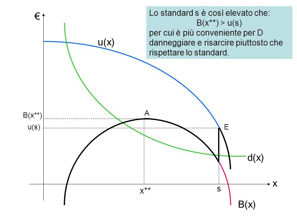 d(x) u(x) B(x) x x** Lo standard s è così elevato che: B(x**) > u(s) per cui è più conveniente per D danneggiare e risarcire piuttosto che rispettare lo standard.