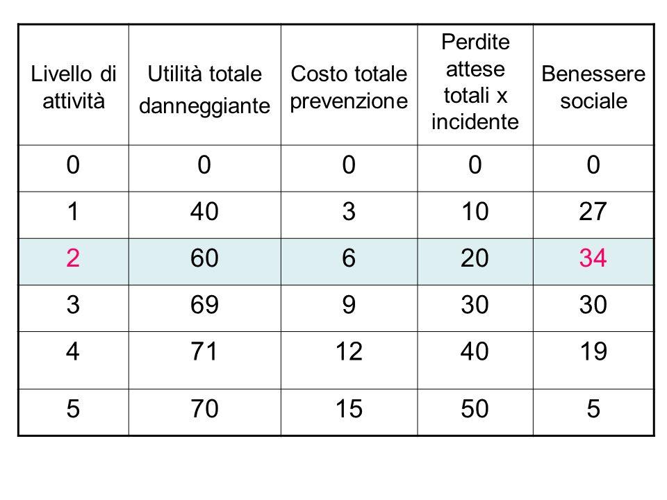 Livello di attività Utilità totale danneggiante Costo totale prevenzione Perdite attese totali x incidente Benessere sociale 00000 14031027 26062034 369930 471124019 57015505