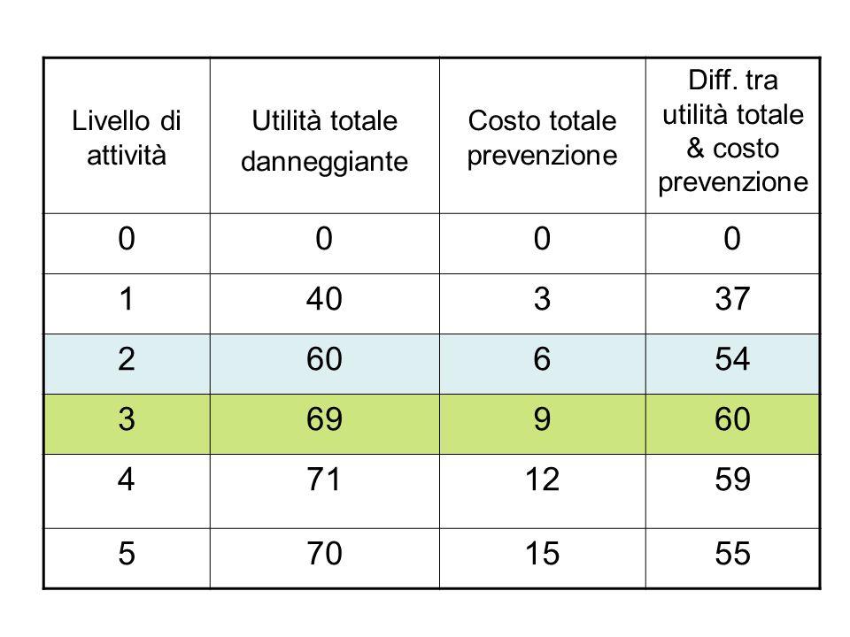Livello di attività Utilità totale danneggiante Costo totale prevenzione Diff.