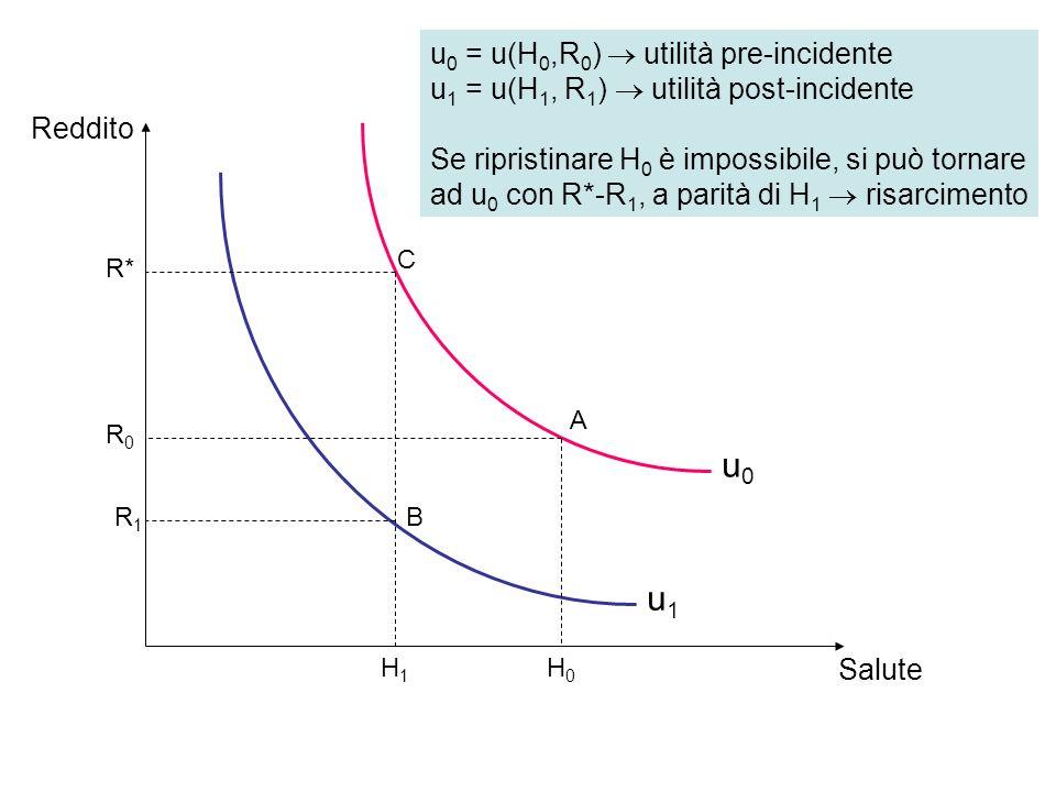 Salute Reddito A B C u0u0 u1u1 R0R0 H0H0 R1R1 H1H1 R* u 0 = u(H 0,R 0 ) utilità pre-incidente u 1 = u(H 1, R 1 ) utilità post-incidente Se ripristinare H 0 è impossibile, si può tornare ad u 0 con R*-R 1, a parità di H 1 risarcimento
