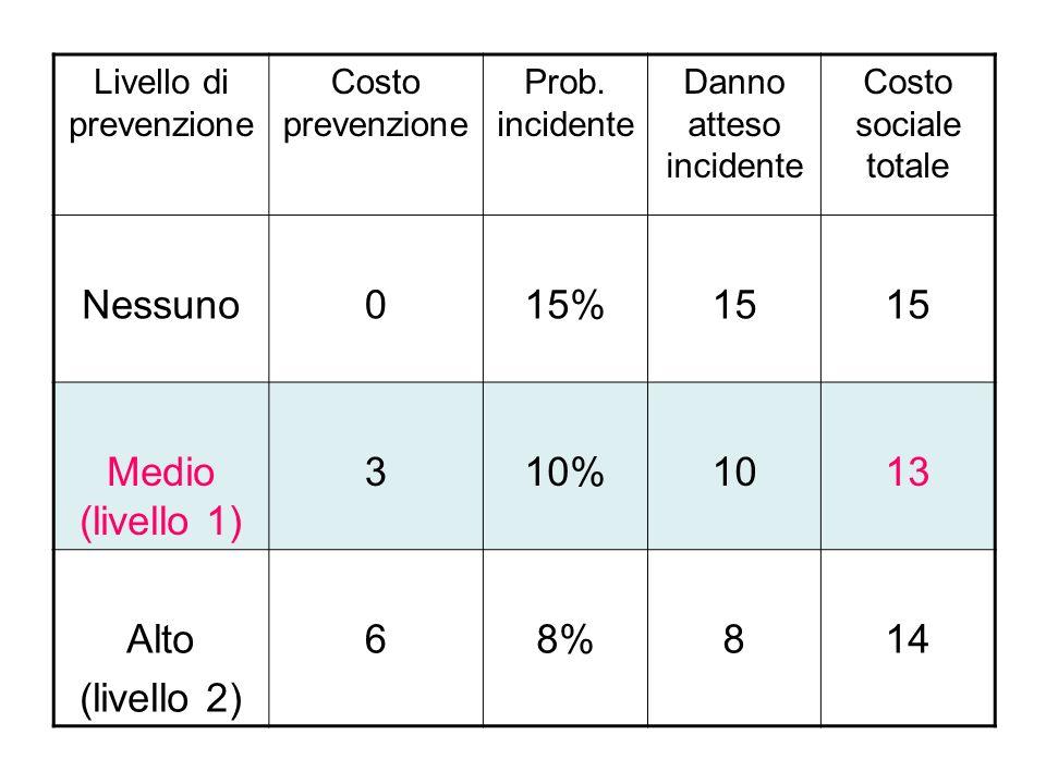 Livello di prevenzione Costo prevenzione Prob.