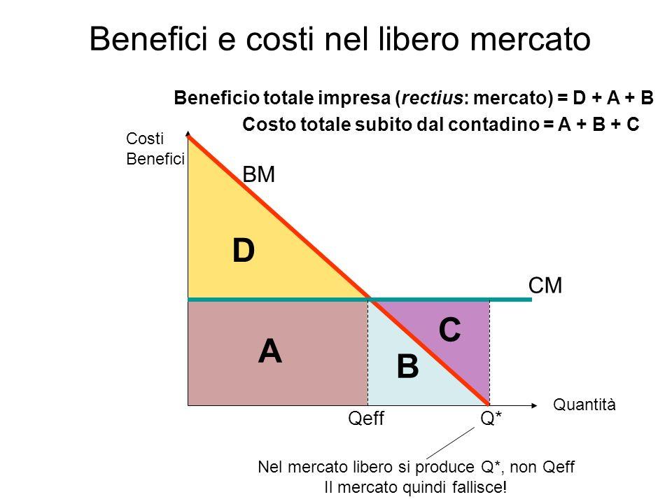 Q*Qeff A B C D BM CM Costi Benefici Quantità Beneficio totale impresa (rectius: mercato) = D + A + B Costo totale subito dal contadino = A + B + C Benefici e costi nel libero mercato Nel mercato libero si produce Q*, non Qeff Il mercato quindi fallisce!