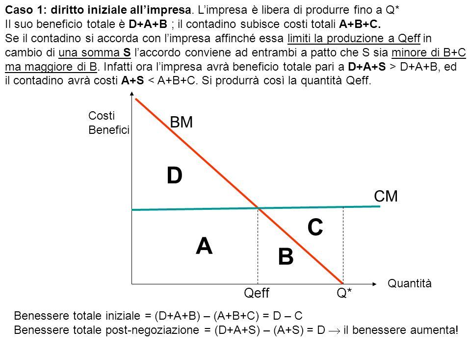 Q*Qeff A B C D BM CM Costi Benefici Quantità Caso 2: diritto iniziale al contadino.