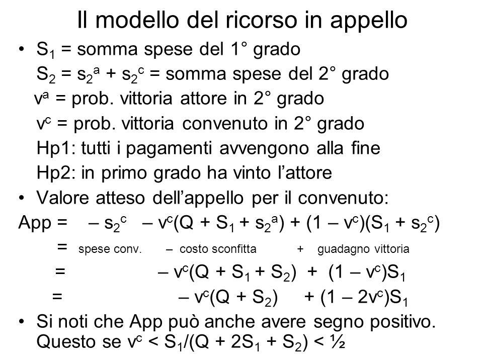 Il modello del ricorso in appello S 1 = somma spese del 1° grado S 2 = s 2 a + s 2 c = somma spese del 2° grado v a = prob. vittoria attore in 2° grad