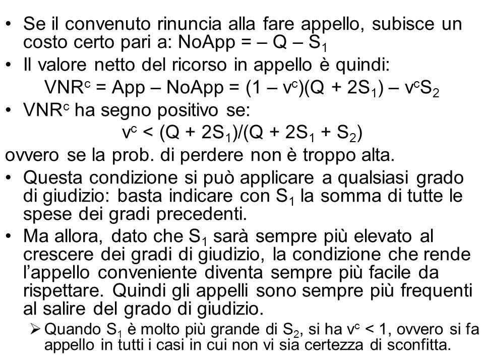 Se il convenuto rinuncia alla fare appello, subisce un costo certo pari a: NoApp = – Q – S 1 Il valore netto del ricorso in appello è quindi: VNR c = App – NoApp = (1 – v c )(Q + 2S 1 ) – v c S 2 VNR c ha segno positivo se: v c < (Q + 2S 1 )/(Q + 2S 1 + S 2 ) ovvero se la prob.