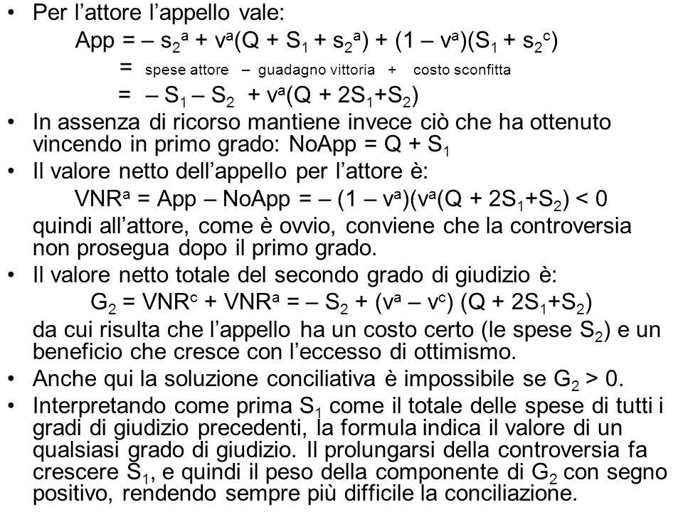 Per lattore lappello vale: App = – s 2 a + v a (Q + S 1 + s 2 a ) + (1 – v a )(S 1 + s 2 c ) = spese attore – guadagno vittoria + costo sconfitta = – S 1 – S 2 + v a (Q + 2S 1 +S 2 ) In assenza di ricorso mantiene invece ciò che ha ottenuto vincendo in primo grado: NoApp = Q + S 1 Il valore netto dellappello per lattore è: VNR a = App – NoApp = – (1 – v a )(v a (Q + 2S 1 +S 2 ) < 0 quindi allattore, come è ovvio, conviene che la controversia non prosegua dopo il primo grado.