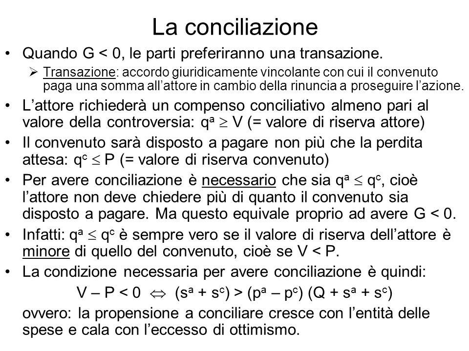 La conciliazione Quando G < 0, le parti preferiranno una transazione. Transazione: accordo giuridicamente vincolante con cui il convenuto paga una som