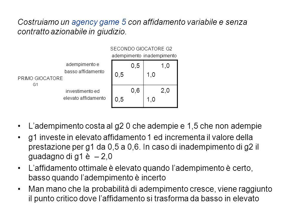 Costruiamo un agency game 5 con affidamento variabile e senza contratto azionabile in giudizio.