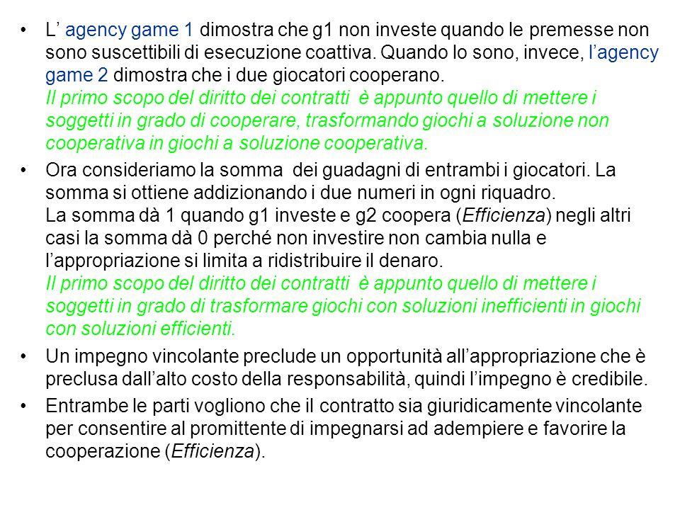 L agency game 1 dimostra che g1 non investe quando le premesse non sono suscettibili di esecuzione coattiva.