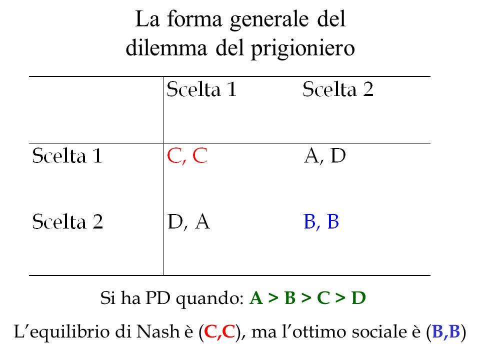 La forma generale del dilemma del prigioniero Si ha PD quando: A > B > C > D Lequilibrio di Nash è ( C,C ), ma lottimo sociale è ( B,B )
