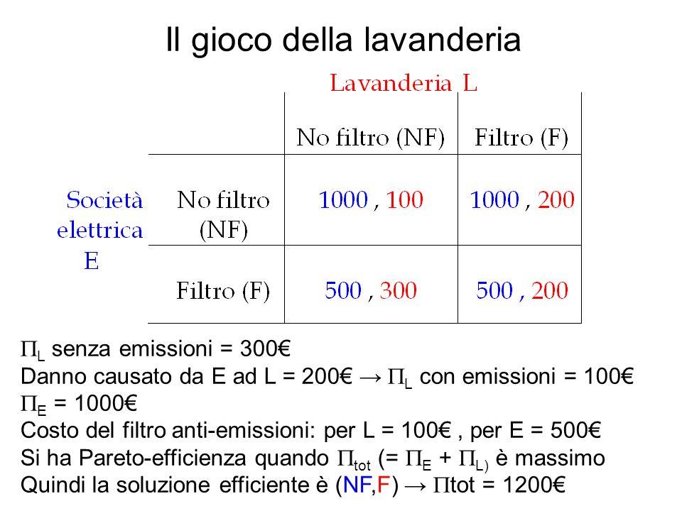 Il gioco della lavanderia L senza emissioni = 300 Danno causato da E ad L = 200 L con emissioni = 100 E = 1000 Costo del filtro anti-emissioni: per L