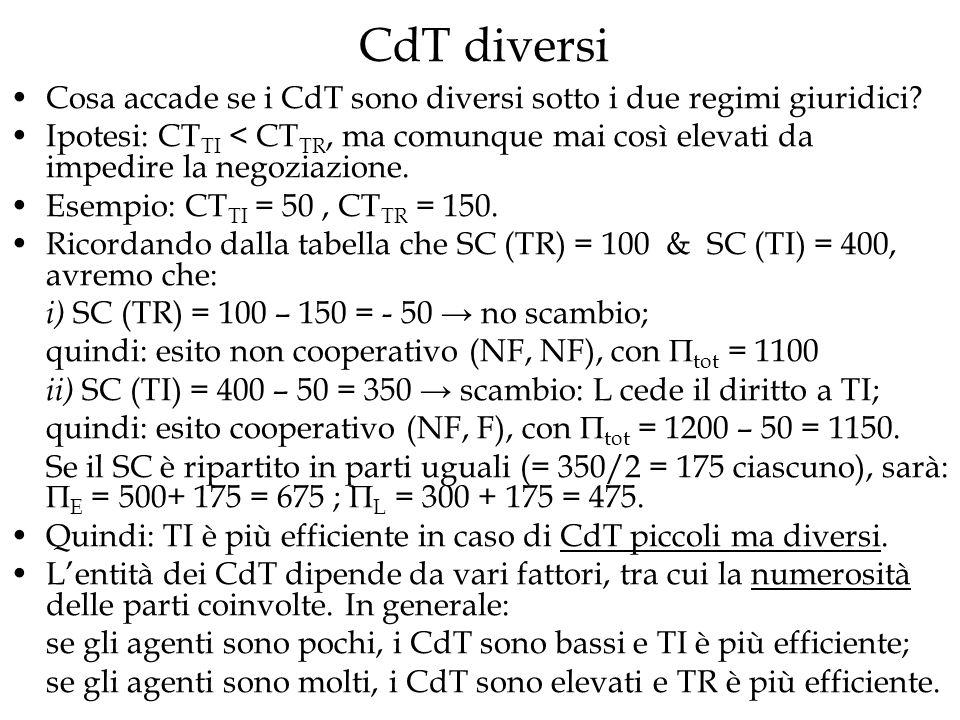 CdT diversi Cosa accade se i CdT sono diversi sotto i due regimi giuridici? Ipotesi: CT TI < CT TR, ma comunque mai così elevati da impedire la negozi