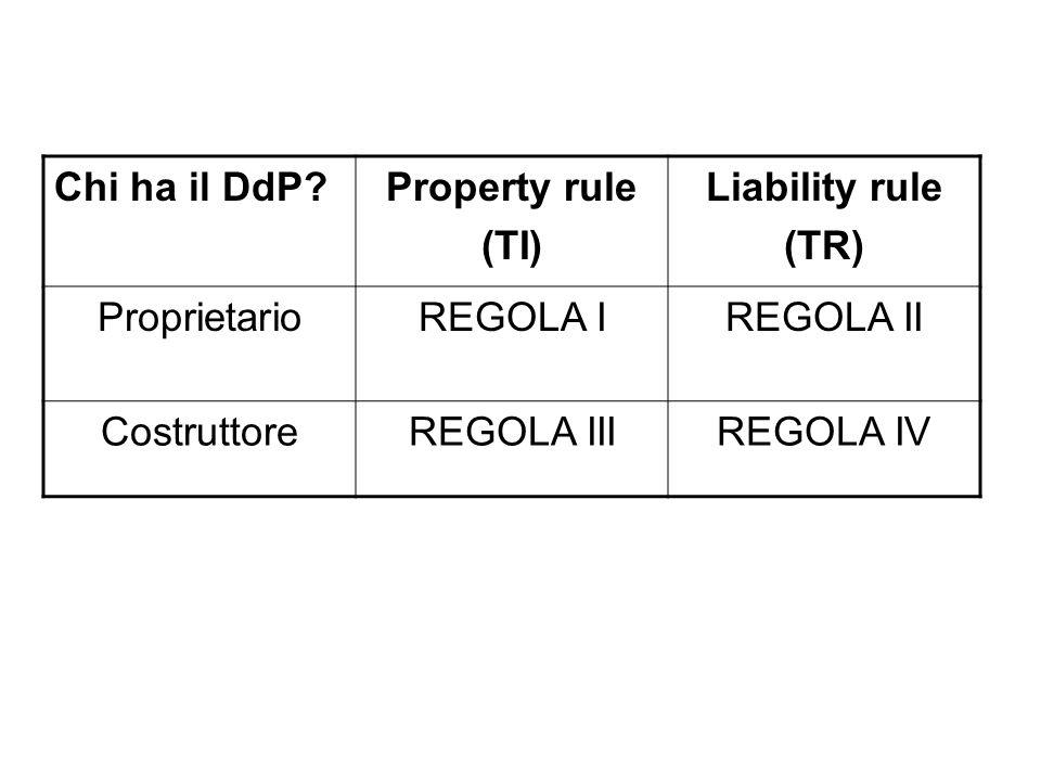 Chi ha il DdP?Property rule (TI) Liability rule (TR) ProprietarioREGOLA IREGOLA II CostruttoreREGOLA IIIREGOLA IV