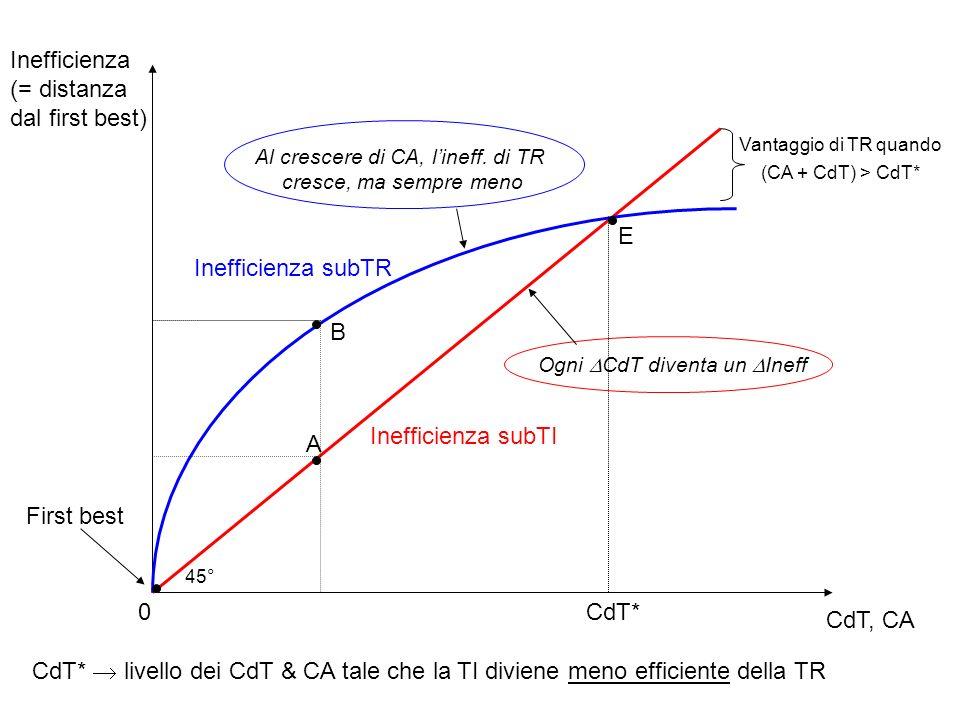 I rimedi ed il riparto del SC Qual è il ruolo della legge quando i CdT sono nulli.