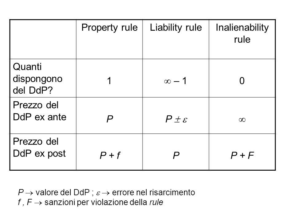 Property ruleLiability ruleInalienability rule Quanti dispongono del DdP? 1 – 1 0 Prezzo del DdP ex ante P P Prezzo del DdP ex post P + fPP + F P valo