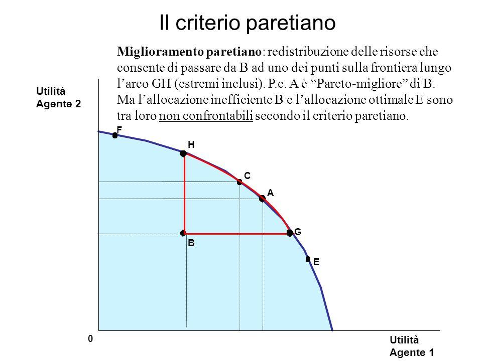 Il criterio paretiano A B C Utilità Agente 1 0 Utilità Agente 2 Miglioramento paretiano: redistribuzione delle risorse che consente di passare da B ad