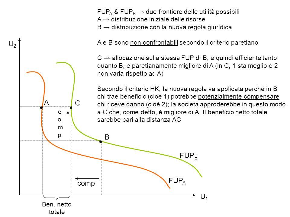 A C B FUP A & FUP B due frontiere delle utilità possibili A distribuzione iniziale delle risorse B distribuzione con la nuova regola giuridica A e B s