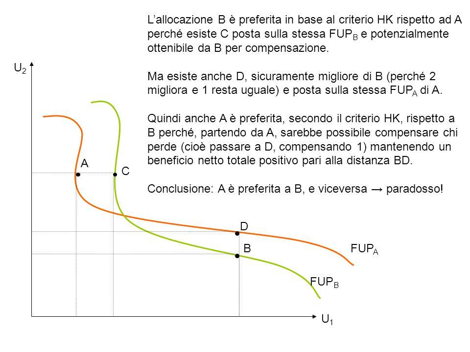 A C B Lallocazione B è preferita in base al criterio HK rispetto ad A perché esiste C posta sulla stessa FUP B e potenzialmente ottenibile da B per co