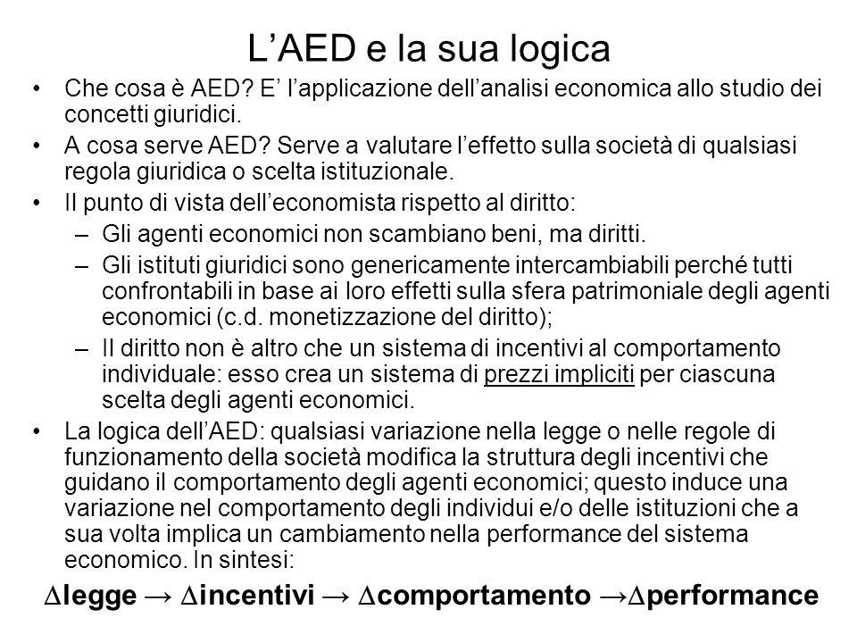LAED e la sua logica Che cosa è AED? E lapplicazione dellanalisi economica allo studio dei concetti giuridici. A cosa serve AED? Serve a valutare leff