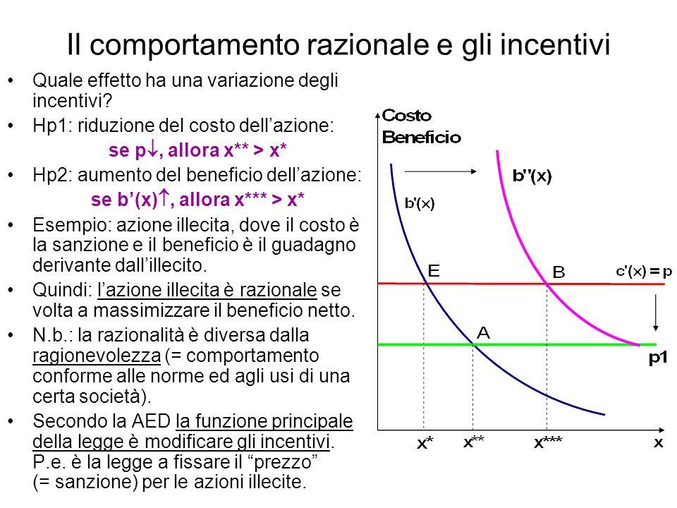 Il comportamento razionale e gli incentivi Quale effetto ha una variazione degli incentivi? Hp1: riduzione del costo dellazione: se p, allora x** > x*