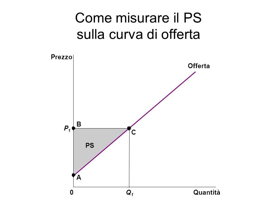 Come misurare il PS sulla curva di offerta Quantità Prezzo 0 P1P1 B C Offerta A PS Q1Q1