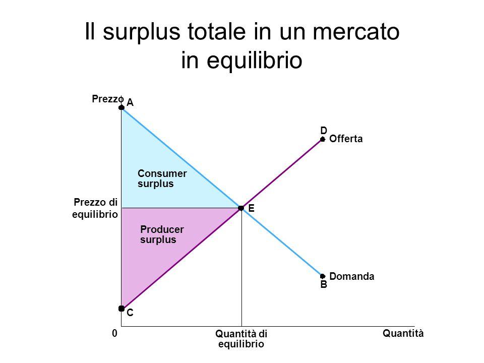 Il surplus totale in un mercato in equilibrio Prezzo Prezzo di equilibrio 0Quantità Quantità di equilibrio A Offerta C B Domanda D Producer surplus Co