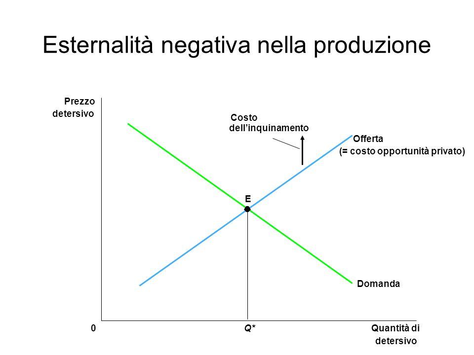 Esternalità negativa nella produzione E Quantità di detersivo 0 Prezzo detersivo Q* Domanda Offerta (= costo opportunità privato) Costo dellinquinamen
