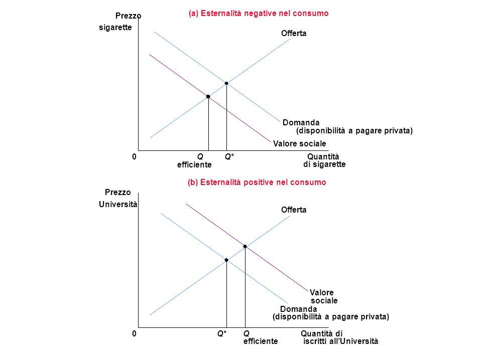 Quantità di sigarette 0 Prezzo sigarette Q* Domanda (disponibilità a pagare privata) Offerta Valore sociale Q efficiente (a) Esternalità negative nel