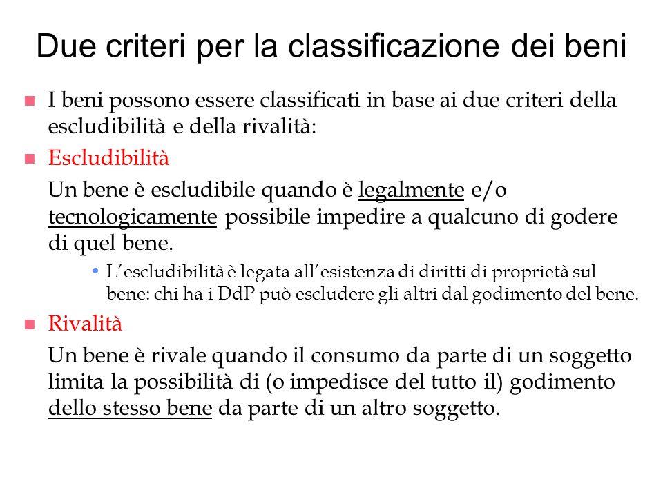 Due criteri per la classificazione dei beni n I beni possono essere classificati in base ai due criteri della escludibilità e della rivalità: n Esclud
