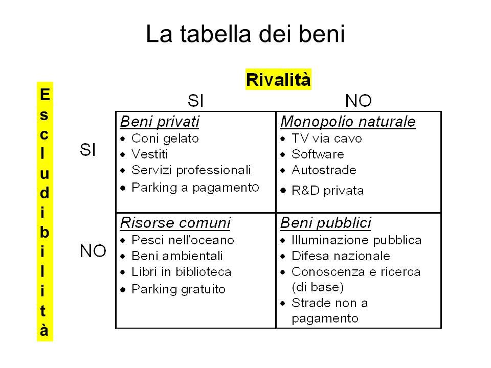 La tabella dei beni EscludibilitàEscludibilità