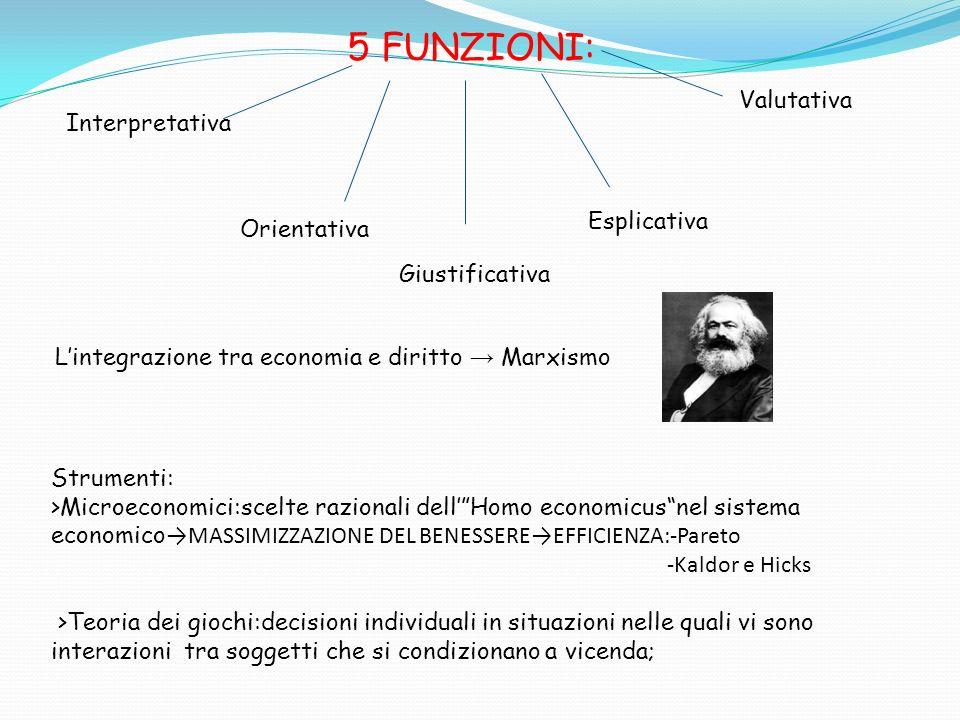 Interpretativa Orientativa Giustificativa Esplicativa Valutativa Lintegrazione tra economia e diritto Marxismo 5 FUNZIONI: Strumenti: >Microeconomici: