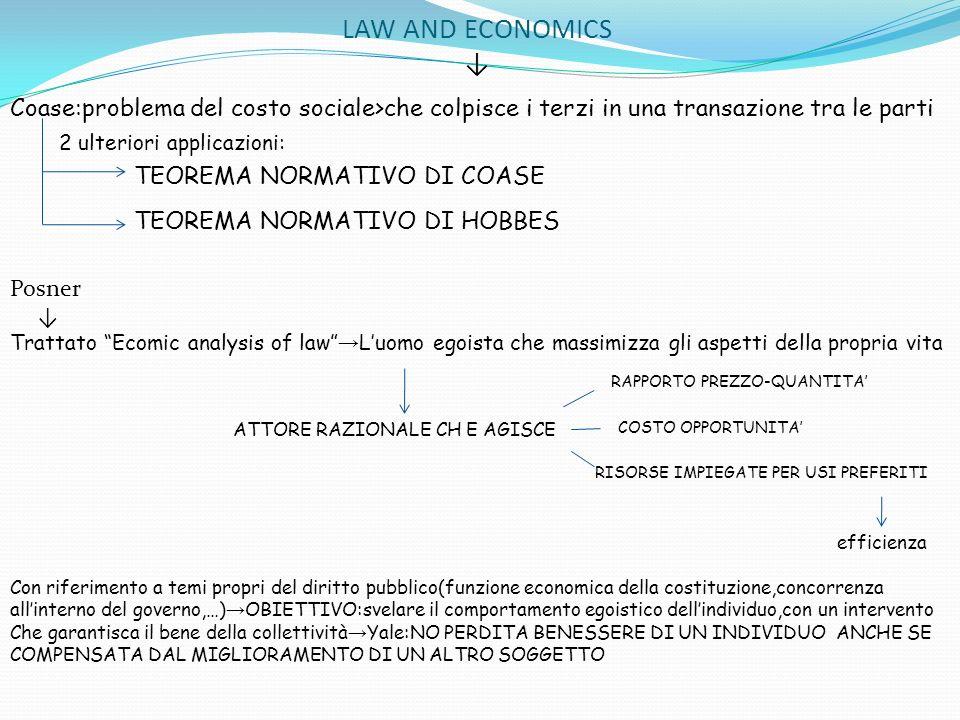 LAW AND ECONOMICS Coase:problema del costo sociale>che colpisce i terzi in una transazione tra le parti 2 ulteriori applicazioni: TEOREMA NORMATIVO DI