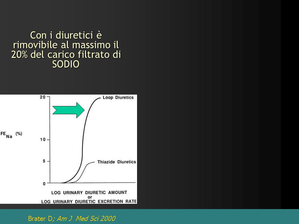 Brater D; Am J Med Sci 2000 Con i diuretici è rimovibile al massimo il 20% del carico filtrato di SODIO