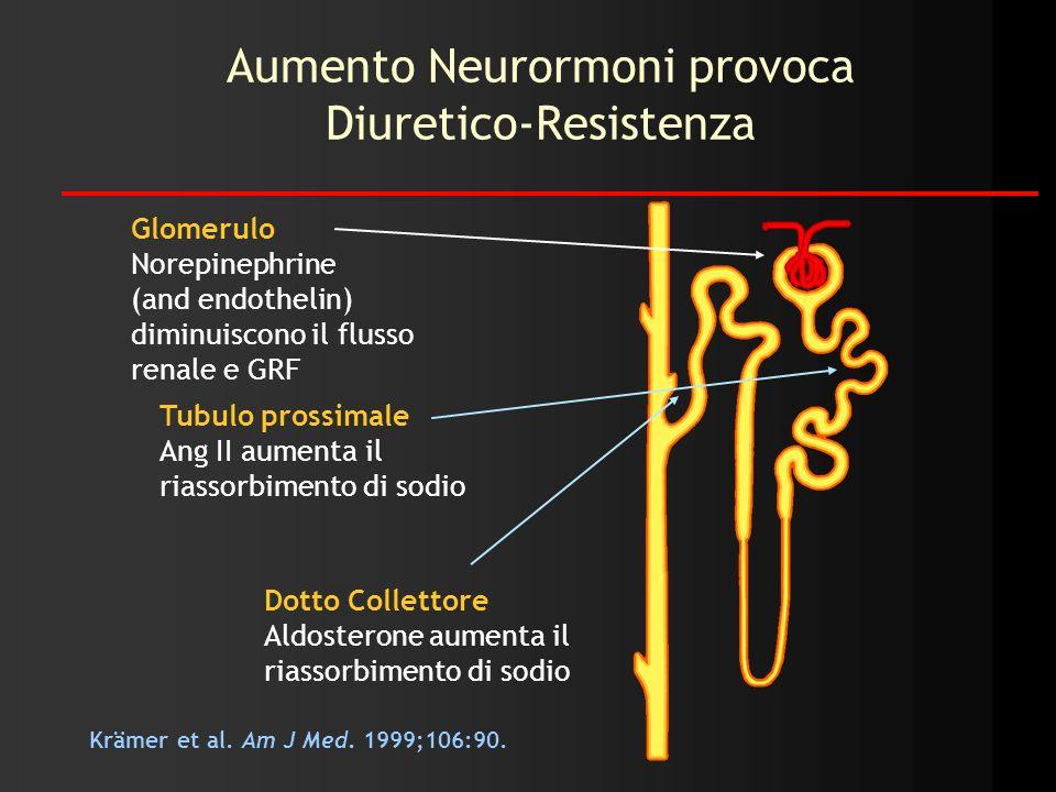Krämer et al. Am J Med. 1999;106:90. Aumento Neurormoni provoca Diuretico-Resistenza Tubulo prossimale Ang II aumenta il riassorbimento di sodio Glome