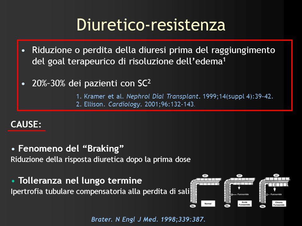 Diuretico-resistenza Riduzione o perdita della diuresi prima del raggiungimento del goal terapeurico di risoluzione delledema 1 20%–30% dei pazienti c