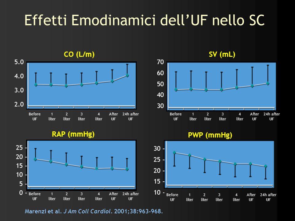 Effetti Emodinamici dellUF nello SC Marenzi et al. J Am Coll Cardiol. 2001;38:963-968. 5.0 – 4.0 – 3.0 – 2.0 – Before UF 1 liter 2 liter 3 liter 4 lit