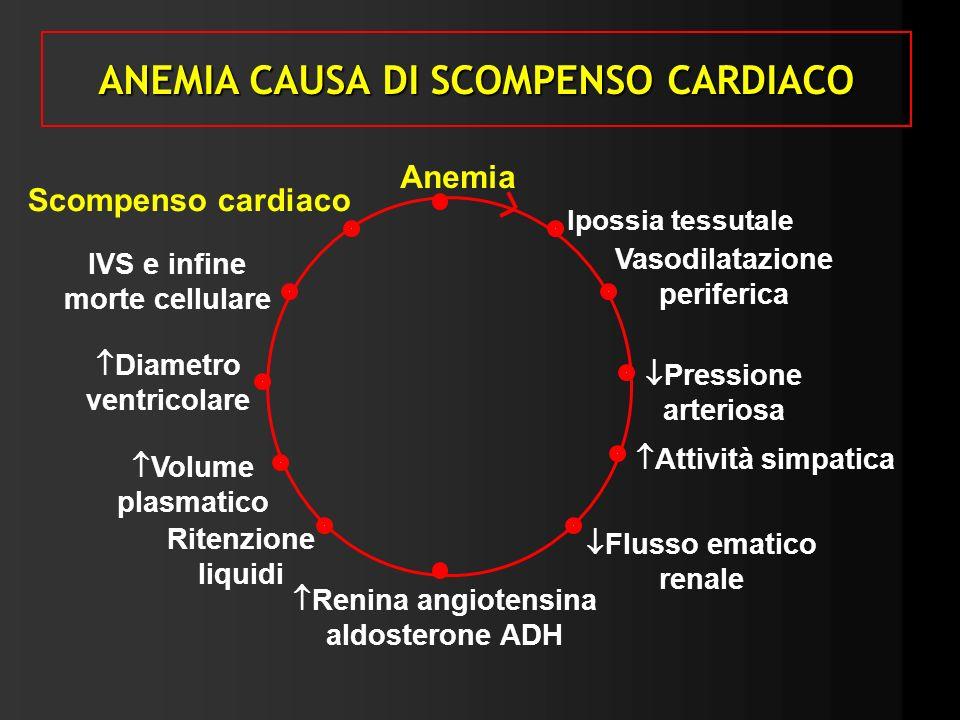 ANEMIA CAUSA DI SCOMPENSO CARDIACO Anemia Ipossia tessutale Vasodilatazione periferica Pressione arteriosa Attività simpatica Flusso ematico renale Re