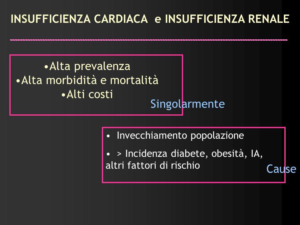 Fisiopatologia Sindrome cardio renale Dal 27% al 45% dei pazienti con scompenso cardiaco in stadio III-IV mostrano peggioramento acuto della funzione renale Il monitoraggio emodinamico dimostra che la riduzione acuta della funzione renale non dipende da un diminuito output cardiaco AHJ, AGOSTO 1999, J Card Fail 2003.