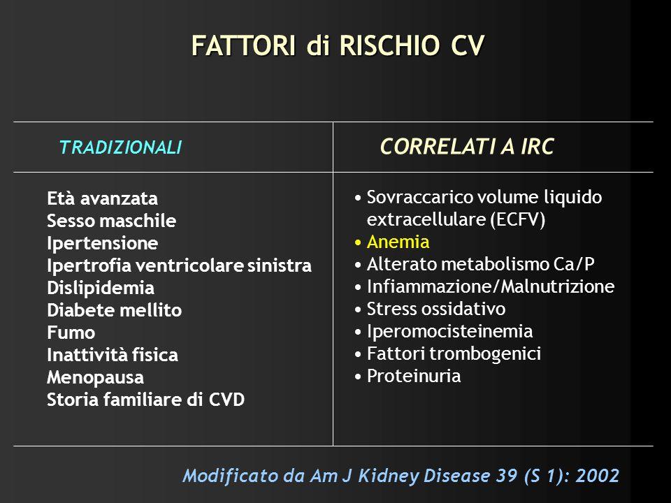 FATTORI di RISCHIO CV TRADIZIONALI CORRELATI A IRC Età avanzata Sesso maschile Ipertensione Ipertrofia ventricolare sinistra Dislipidemia Diabete mell