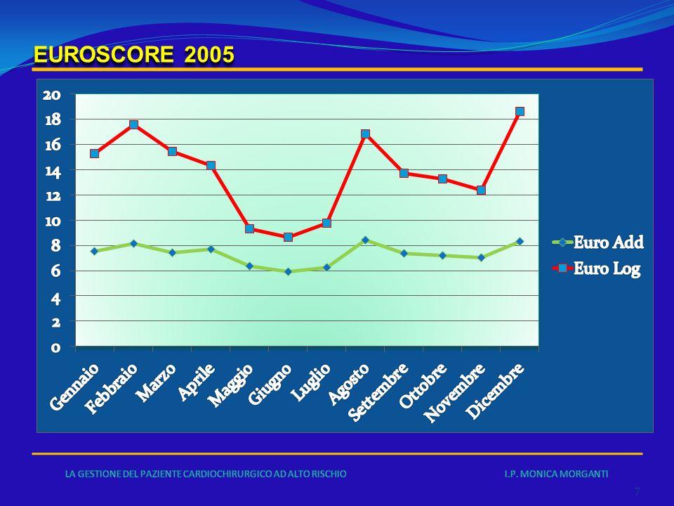 8 EUROSCORE 2006