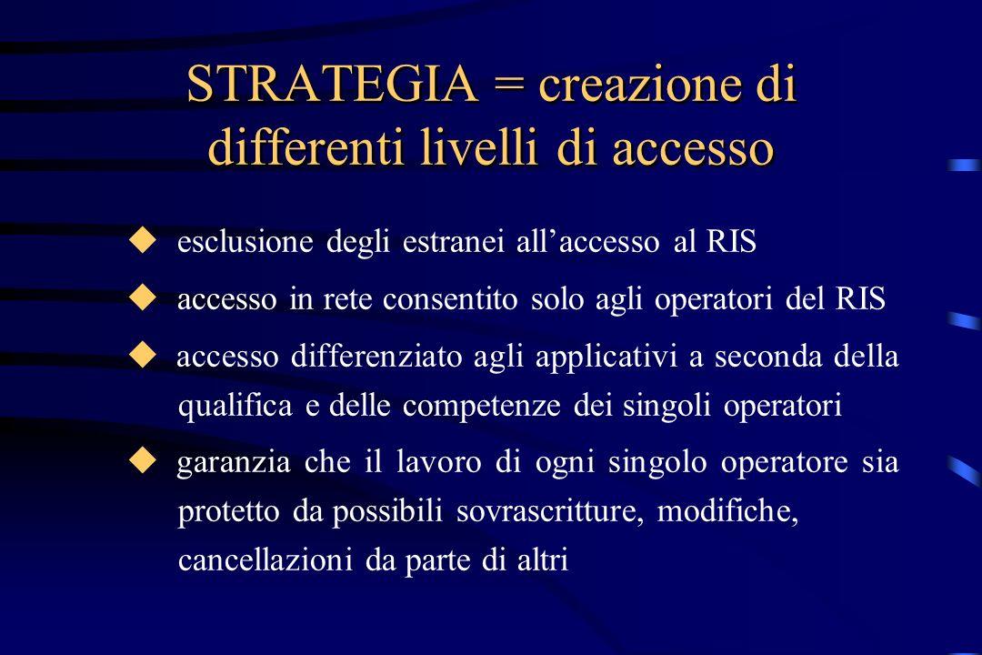STRATEGIA = creazione di differenti livelli di accesso esclusione degli estranei allaccesso al RIS accesso in rete consentito solo agli operatori del